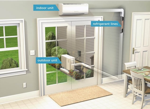 View of indoor and outdoor unit in your home